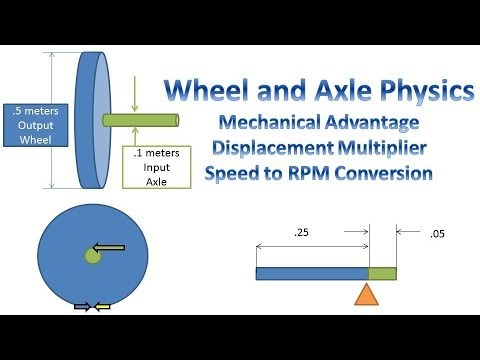 Wheel and Axle Simple Machine Physics