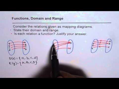 Mapping Diagram Function Domain Range Relation