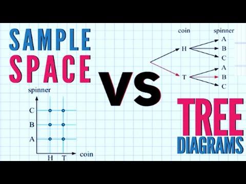 Statistics Sample Space in Urdu Hindi Saima Academy