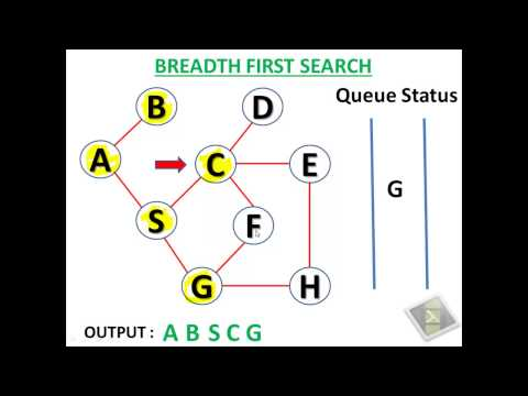 Breadth First Search Algorithm