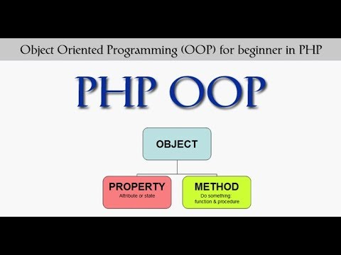 Php mysql professional project following OOP & MVC part 3 -day 18