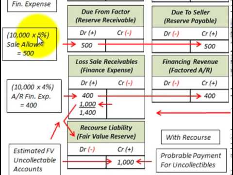 Accounts Receivable Turnover Ratio Calculated (With Factoring Accounts Receivable)