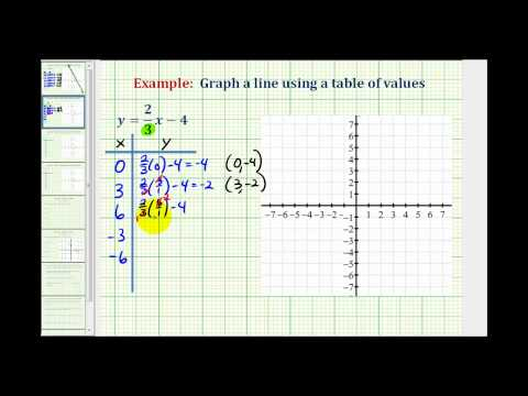 Ex 2:  Graph a Linear Equation Containing Fractions Using a Table of Values
