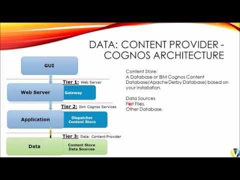 IBM Cognos Architecture