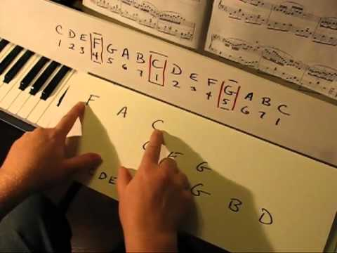 Major & Minor Piano Scales Explained, Octaves, 4ths 5ths, Circle of Fifths