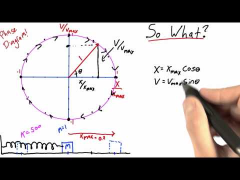 So What? - Intro to Physics