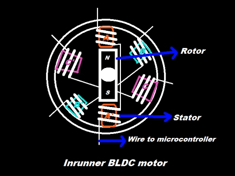 Advantages and Disadvantages of Permanent Magnet Brushless DC (PMBLDC) Motor