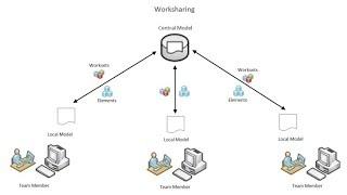 Revit Worksharing Central File Creation