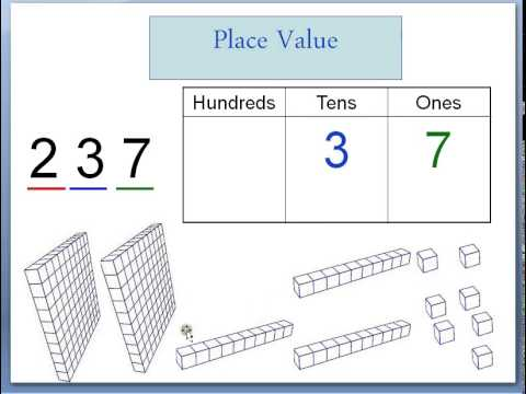 Place Value Tutorial up to the Thousands