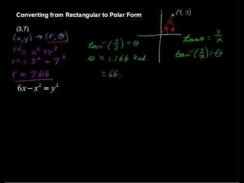 How to Convert from Rectangular to Polar Form - Algebra Tips