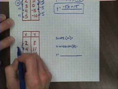 Linear equations from xy tables