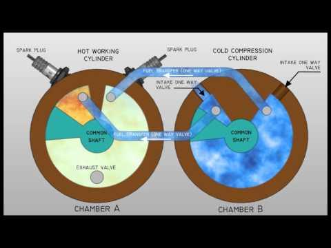 Kamenov Rotary Reciprocating Internal Combustion Engine Animation