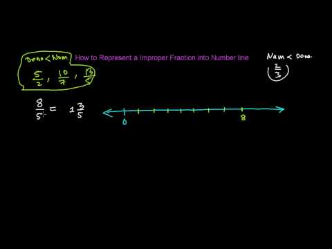 How to Represent Improper Fraction into Number Line