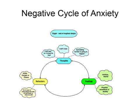 How Anxiety Evolves - The Negative Cycle of Anxiety