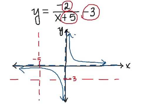 The Reciprocal Function and its Transformations