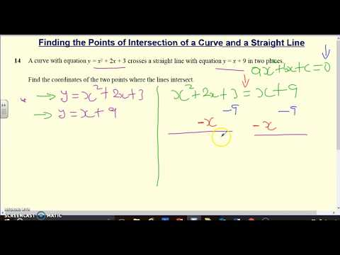 Points of Intersection of a Curve and a Straight Line