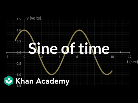 Sine of time
