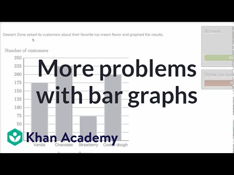 More solving problems with bar graphs | Fractions | 3rd grade | Khan Academy