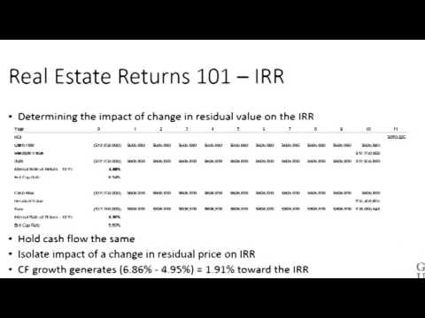 Partitioning the Internal Rate of Return