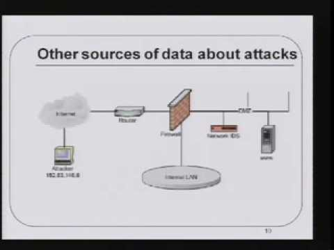 CERIAS Security: Intrusion Detection Event Correlation: Approaches, Benefits and Pitfalls 2/6