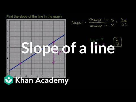 Finding the slope of a line from its graph | Algebra I | Khan Academy