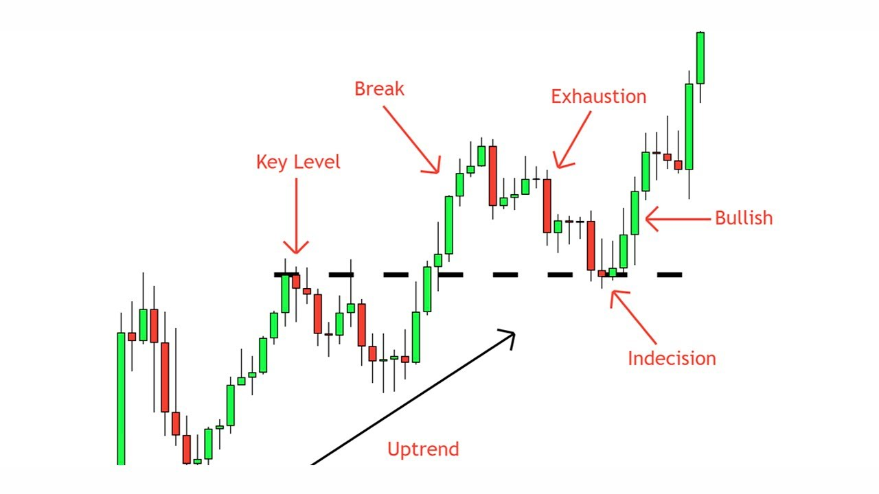 Break and Retest Strategy - A Complete Guide - Price Action Simplified