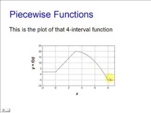 Piecewise Functions in Matlab