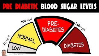 """Pre-Diabetes? Discover how to quickly improve your blood sugar and prevent the future health problems that come with Diabetes. http://drsam.co/yt/Pre-Diabetic-BSO  ********************** Blood Sugar Health Tips - Pre Diabetic Blood Sugar Levels!  *******************************  Pre-diabetes will almost always develop into (Type 2) diabetes if left unchecked. It's a wake-up call and a """"warning"""" for your future health. Pre-Diabetes can be reversed.  Simply making some small adjustments in each of these categories will make fast results for you, which means, more energy; less body fat; better cognition and you will simply look and feel YOUNGER!  However, time is of the essence. If you have a Pre-Diabetes blood sugar level, visit Dr.Sam Robbins at this link to stay healthy. http://drsam.co/yt/pre-diabetes  Solution that works fast and easy is simple, effective and proven.  """"All-In-One"""" solution is Blood Sugar Optimizer™ which is the small pill that helps you to lower blood sugar & glucose level. It's also helps you to improve insulin sensitivity and prevent cravings & energy crashes.  ================================================================================  Thank you for watching. Please feel free to comment, like or share with your friends.  Subscribe to Dr.Sam Robbins"""