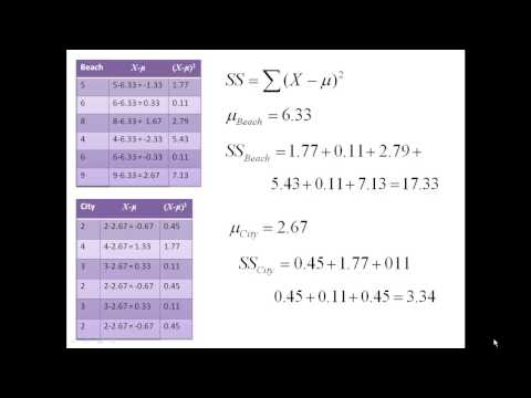 Hand calculating an Independent Samples t test