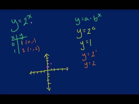 Algebra - Graphing Exponential Growth Functions