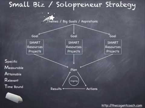 Use Strategy for Your Small Business - You'll Be 80% More Likely to Reach Your Goals!