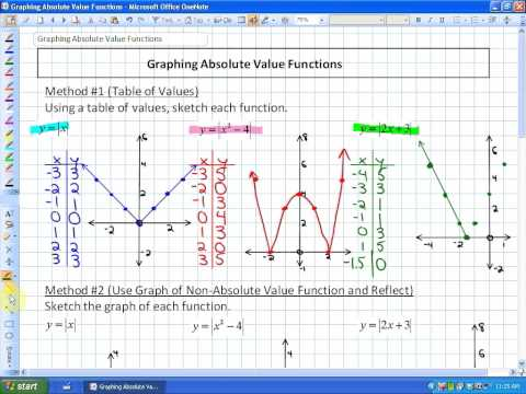 7.2: lesson 1 (Graphing Absolute Value Functions)