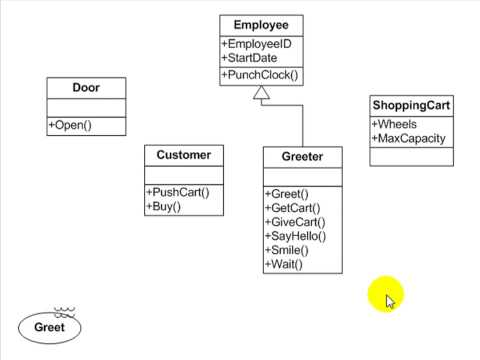 UML Tutorial - Use Case, Activity, Class and Sequence Diagrams - Essential Software Modeling