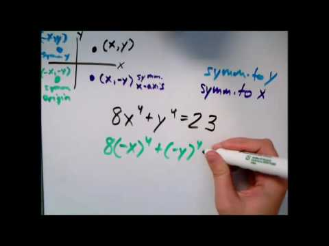 Testing an equation for symmetry about the axes and origin