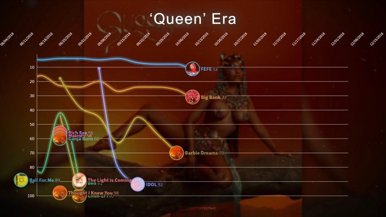 Nicki Minaj ▸ Hot 100 Chart History (2010 - 2020)