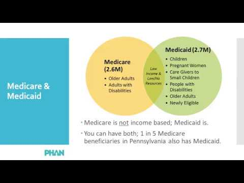 Housing as Health Campaign Update: PA's History of Medicaid to Current State & Campaign Activity