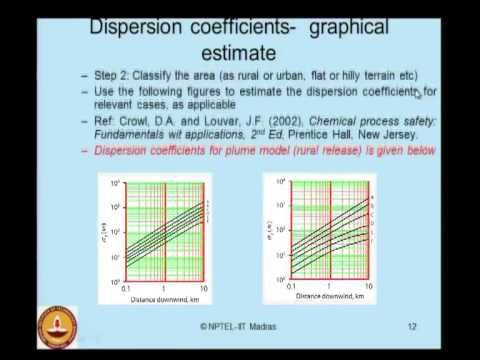 Mod-02 Lec-06 Dispersion Models (Contd.)