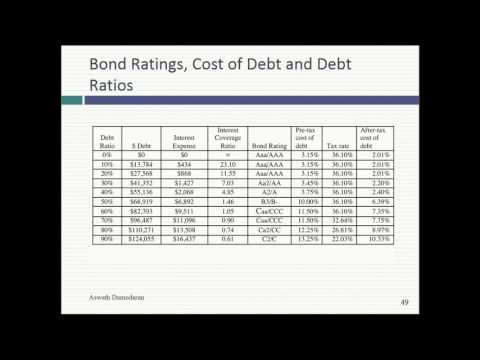 Session 18 (MBA): The Cost of Capital and Optimizing Debt