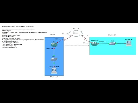 Real LAB GNS3 : Cisco Router VPN Site to Site+IPSec