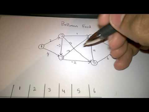 Bellman Ford Part 1