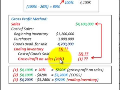 Gross Profit Method (Used To Determine Inventory Lost In A Fire, % Cost Vs % Sales)