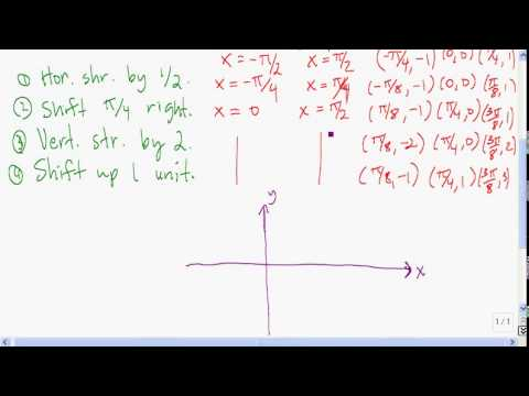 Graphing tangent, cotangent, secant, and cosecant functions