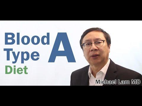 Blood Type Diet (Blood Type A)