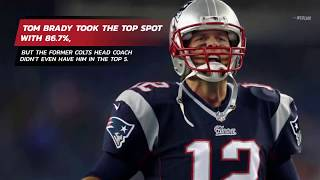 Tony Dungy Ranks His TOP 10 QBs Of All Time - Where He Ranks Tom Brady Has Some Stunned