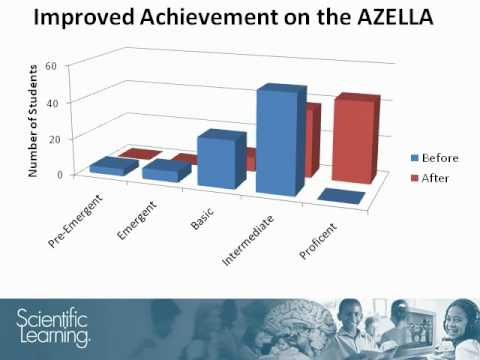 79% of ELL Students Increase AZELLA Proficiency by One or More Levels with Fast ForWord Products