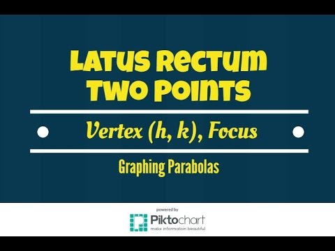 Find two points that define the latus rectum given Vertex (h,k) Focus with graphs.  Part 2