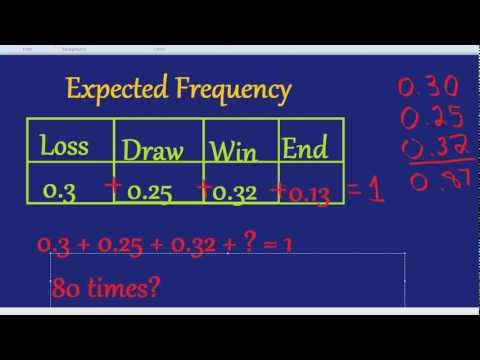 Expected Frequency