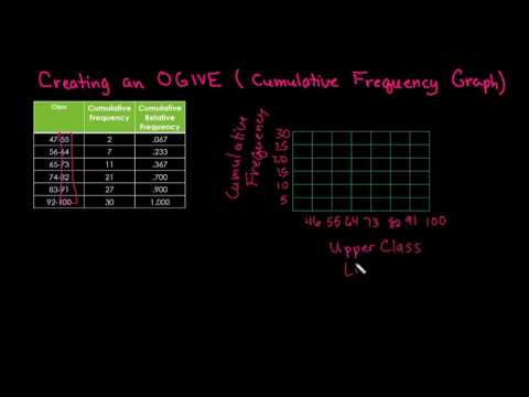 Creating an OGIVE (Cumulative Frequency Graph)
