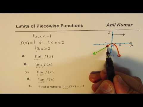Limits of Piecewise Function from Equation and Graph