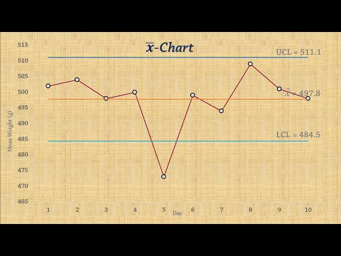 Statistical Process Control | Chart for Means (x-bar chart)